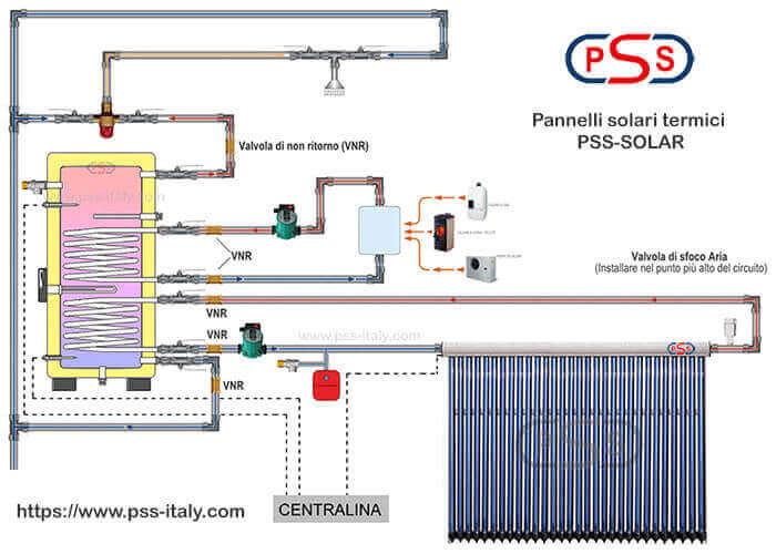 Schema Funzionamento Impianto Pannello Solare Termico A Circolazione Forzata Pss Italy