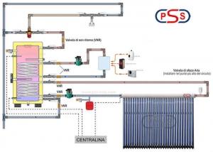 schema funzionamento impianto pannello solare termico a circolazione forzata